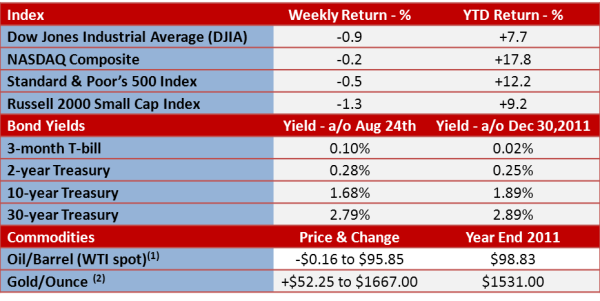 index 8-27-12 yields commodities