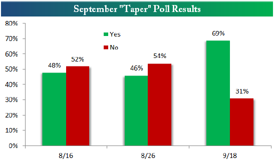 Taper Poll Results