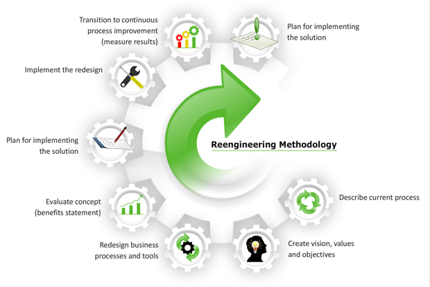 an analysis of the process of reengineering of a business corporation Keywords: business process reengineering, business process redesign, business reengineering discipline in which methods such as process analysis.