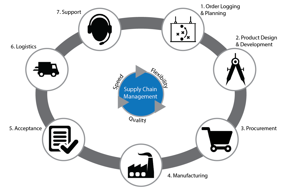 supplychain relationship 2015-9-29  measuring supply chain performance through kpi identification and  supplychainconcepts  figure 2-2 relationship between responsiveness and.