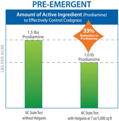 pre-emergent1