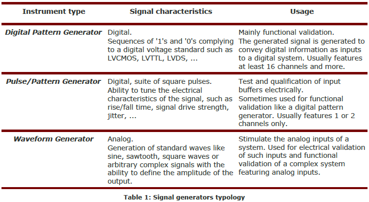 Digital Pattern Generator - An essential instrument for digital
