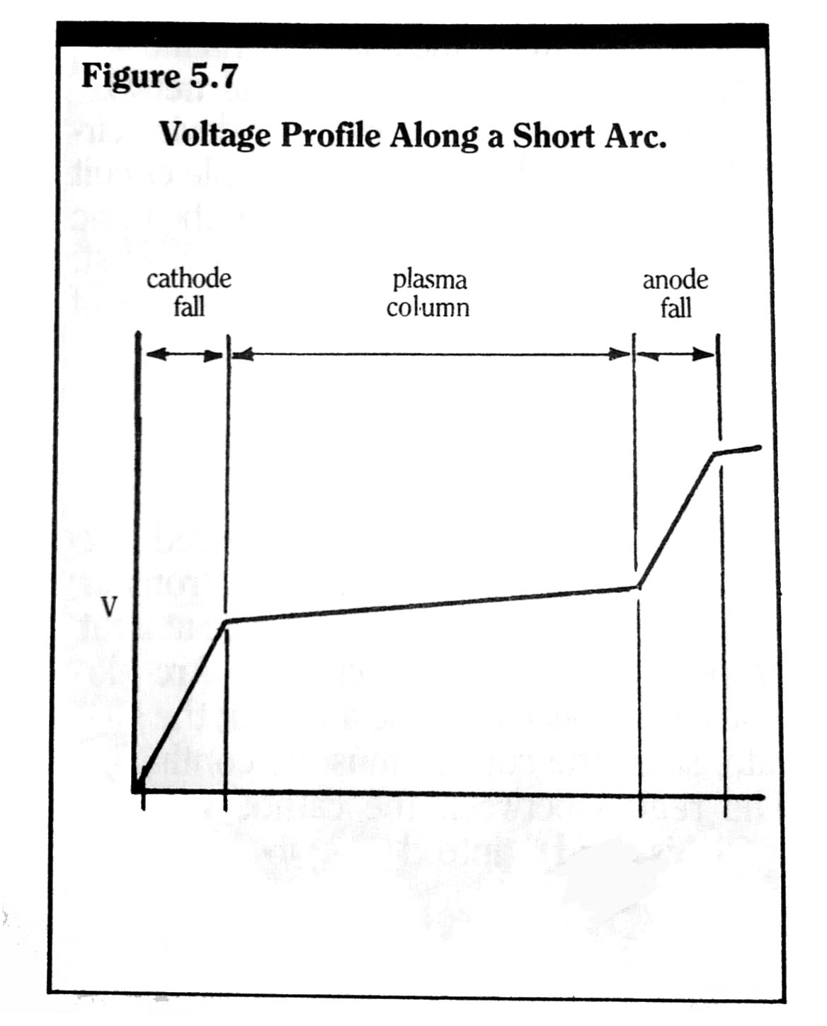 The Study of Voltage Profile and Power Quality with SVC - IJERA