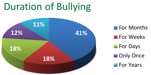 bullying in various aspects of everyday life Dealing with bullying people in popular groups or cliques often bully people they categorize as different by one of the most painful aspects of bullying is.