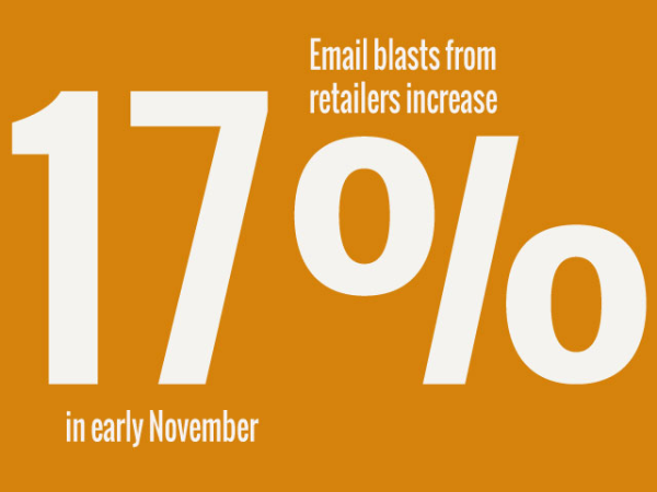 Email blast from retailers increase 17% in early November