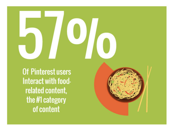 info-graphic about Pinterest