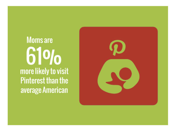 Info-graphic about pinterest moms