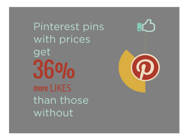 Infographic about Pinterest