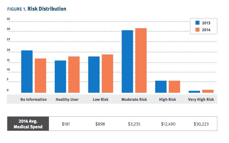 Risk distribution bar chart