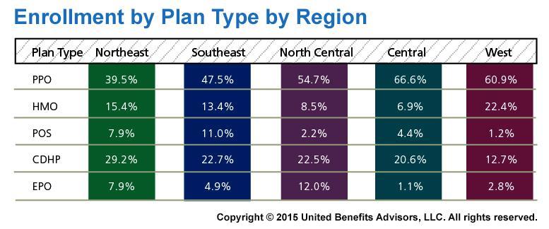 2015 Health Plan Survey Enrollment by Plan Type by Region