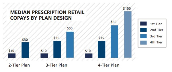 Median Prescription Retail Copays by Plan Design