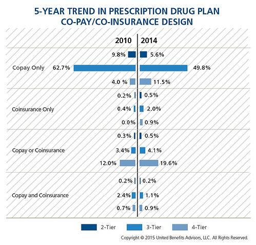 5-Year Trend in Prescription Drug Plan CoPay