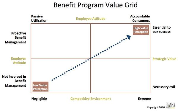 Benefit Program Value Grid
