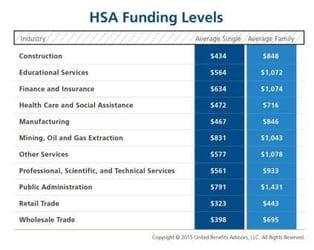 HSA Funding Levels
