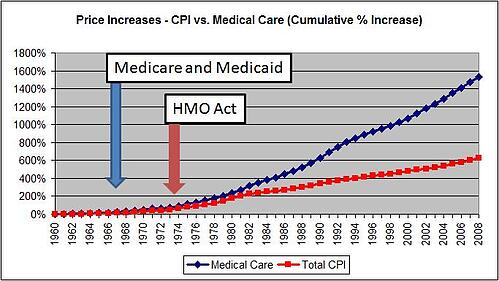 Understanding health care inflation