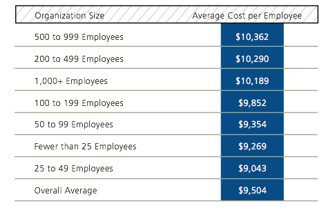 2014 UBA Health Plan Survey Shows Rate Reprieve for Small Employers Graph 1 resized 600
