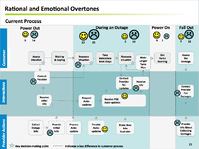 Customer Experience Mapping Example