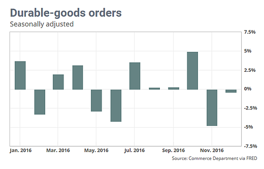 Durable Goods orders.png