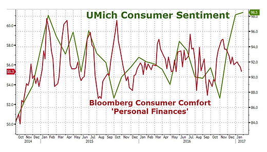 Umich Consumer Sentiment.png
