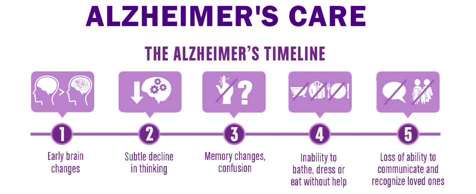 the different stages of alzheimers disease 7 surprising early signs and symptoms of alzheimer's disease  they saw a correlation between falls and the early onset of alzheimer's disease.