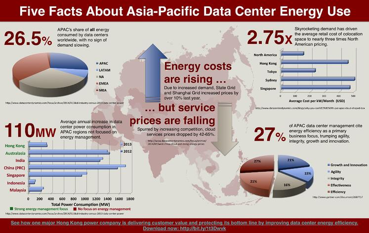 infographic five facts about asia pacific data center energy use. Black Bedroom Furniture Sets. Home Design Ideas