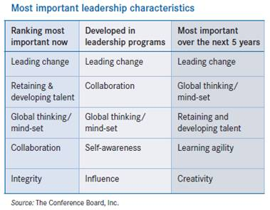 the most important characteristics for leaders in kazakhstan Effective leadership training what makes an effective leader education is very important for those who want to climb the corporate ladder into the c-suite.
