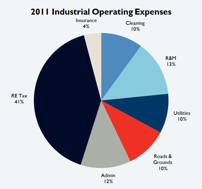 2011 Tucson Industrial Operating Expenses