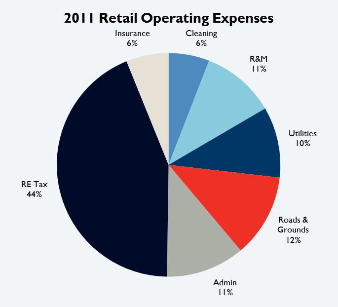 Tucson Retail Operating Expenses