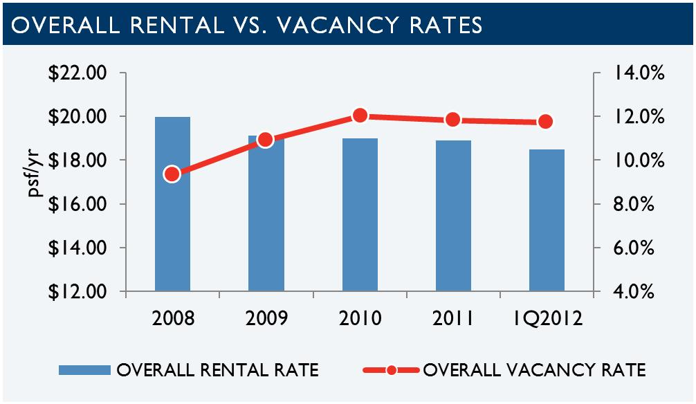 Tucson office rents and vacancy