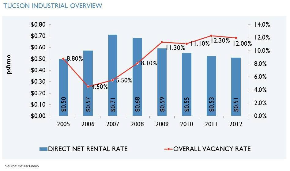 Industrial Rent & Vacancy