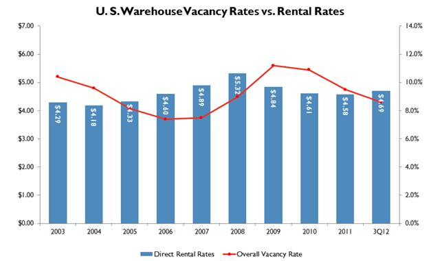 national warehouse vacancy and rents