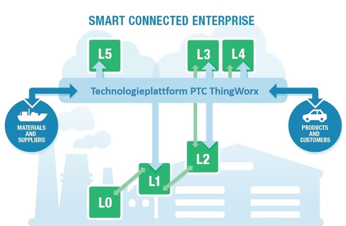 Technologieplattform PTC ThingWorx.png