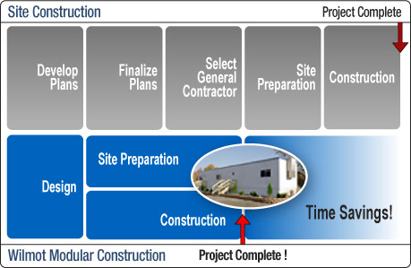 Modular vs. Construction Timeline