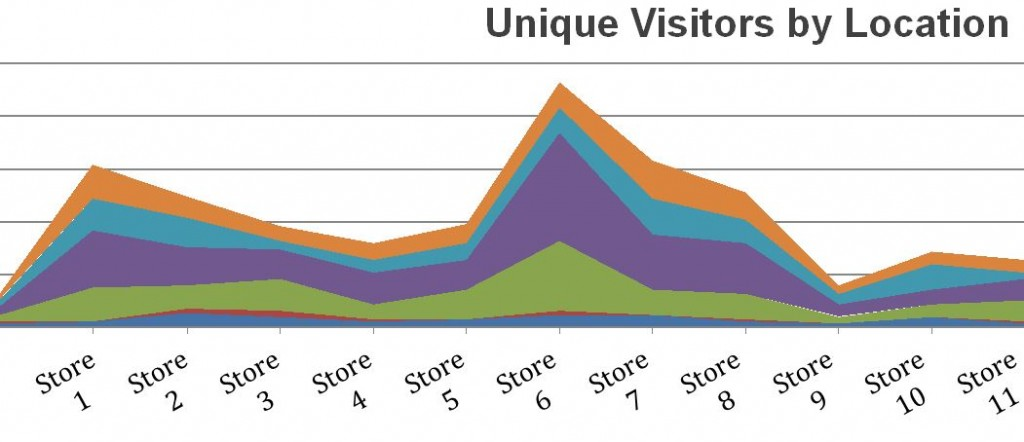Analytics: Unique visitors