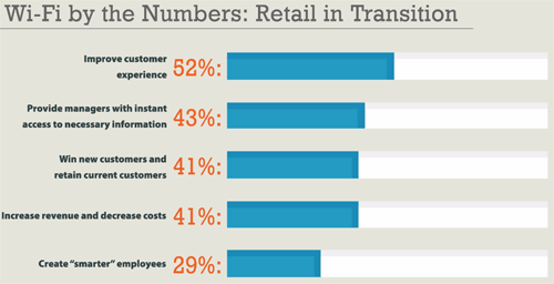 Reasons Why Retail Leaders Use In-Store Wi-Fi | RSR Research