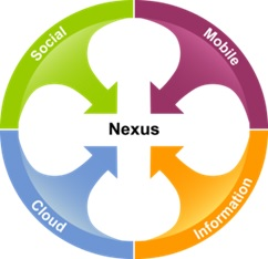 Figure 1: Gartner Nexus of Forces is the convergence of social, mobile, information (analytics), and cloud to transform business and IT.