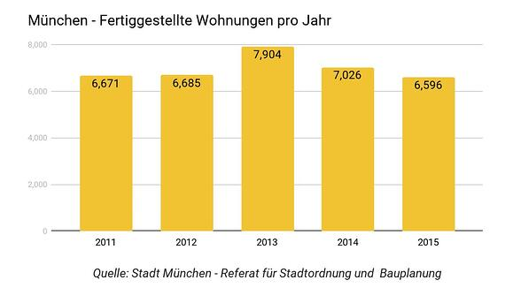 Schaubild fertigestellte Wohnungen in München pro Jahr