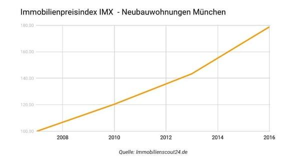 Entwicklung des Immobilienpreisindex IMX in München