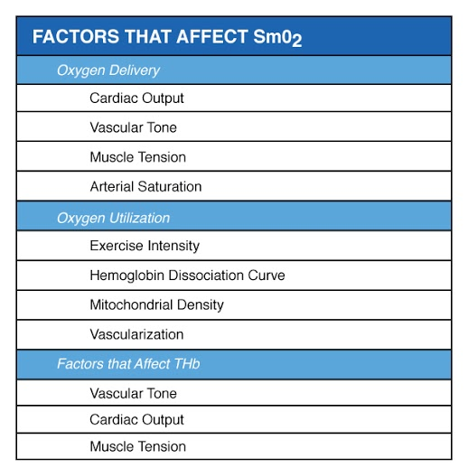 Training Intensity Zones: Muscle Oxygen and the Limiting ...