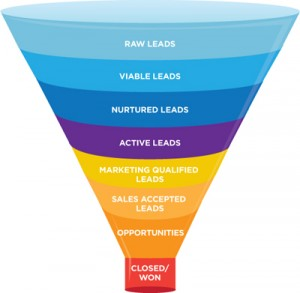 simplest step lead generating funnel ever