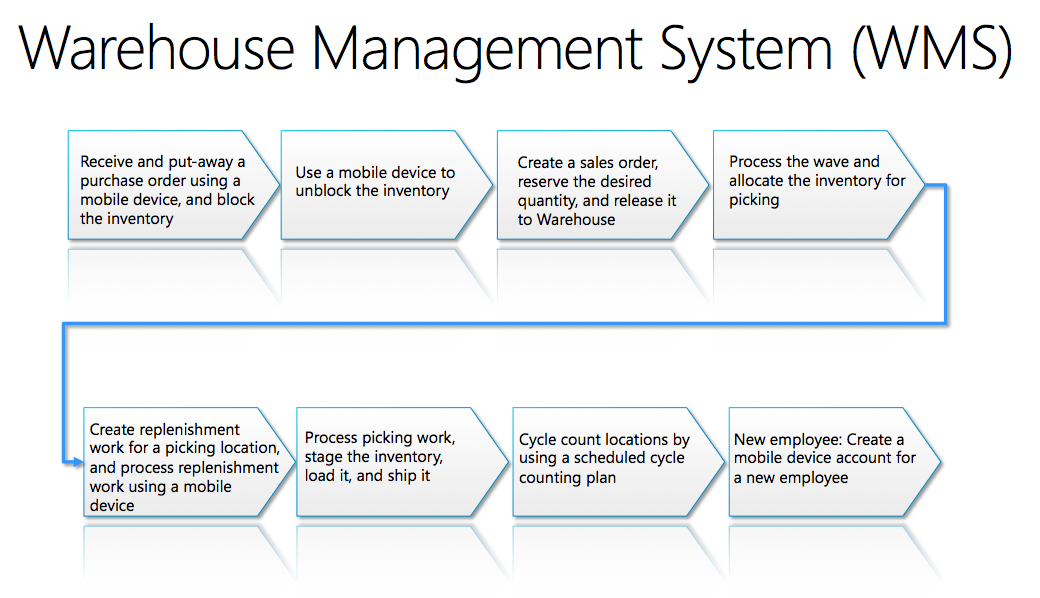 """using system dynamics in wh management a This post describes one aspect of how to use microsoft dynamics  namespaces such as system  3 thoughts on """"detecting current object type and id using some."""