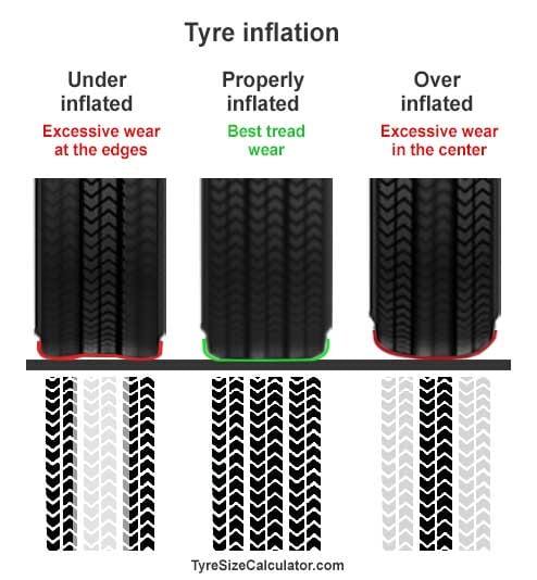 tyre-pressure-tread-wear-tyre-tracks-comparison