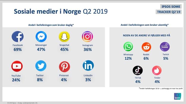 sosiale medier norge q4 2019 ipsos