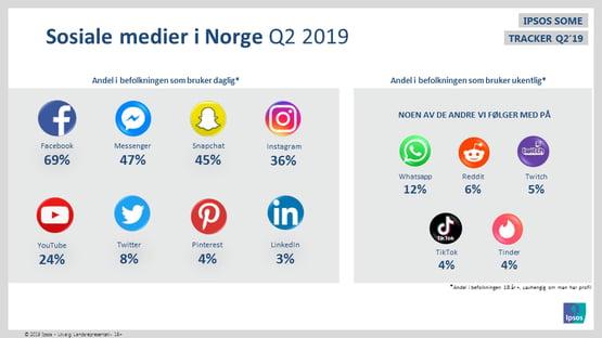 Ny statistikk om nordmenns bruk av sosiale medier