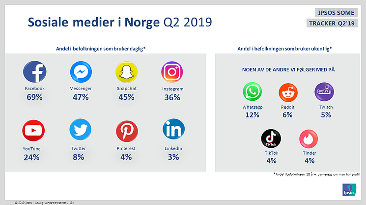 Ipsos SOME 2. kvartal 2019