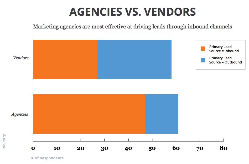 in-house_vs._agency_inbound_marketing