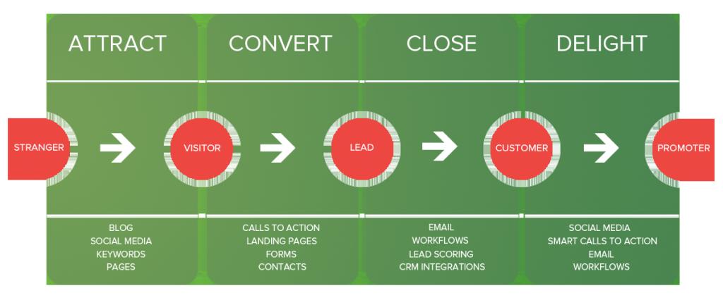 GuavaBox Inbound Marketing Method