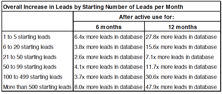How Many New Leads to Expect from Inbound Marketing