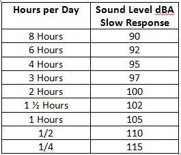OSHA Occupational Noise Allowance Chart