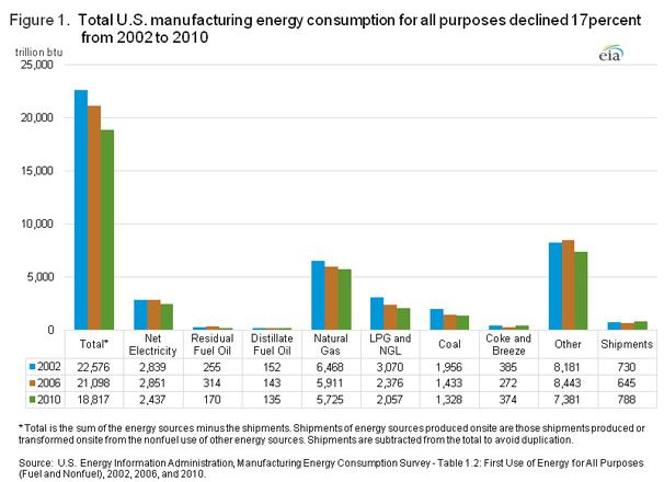manufacturing energy use